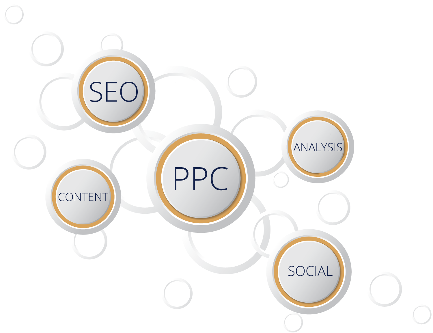 reasons to outsource your PPC